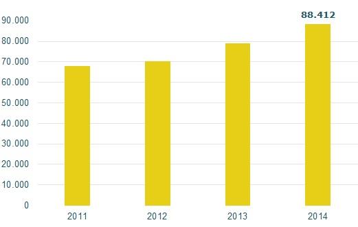 VF Compras en comercios ServiRed 2014